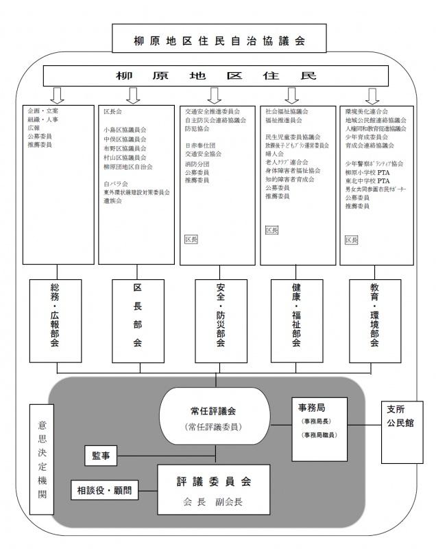 柳原地区住民自治協議会組織図
